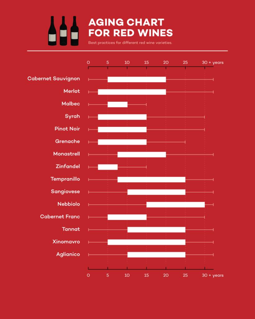 Biểu Đồ Tuổi Của Một Số Loại Rượu Vang Đỏ