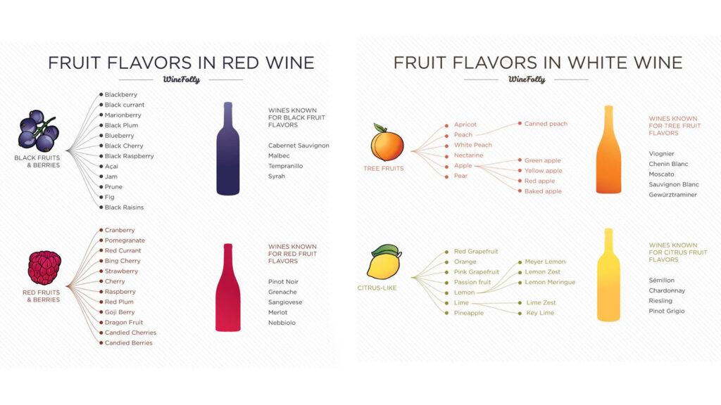 Mùi Hương Trái Cây Trong Rượu Vang