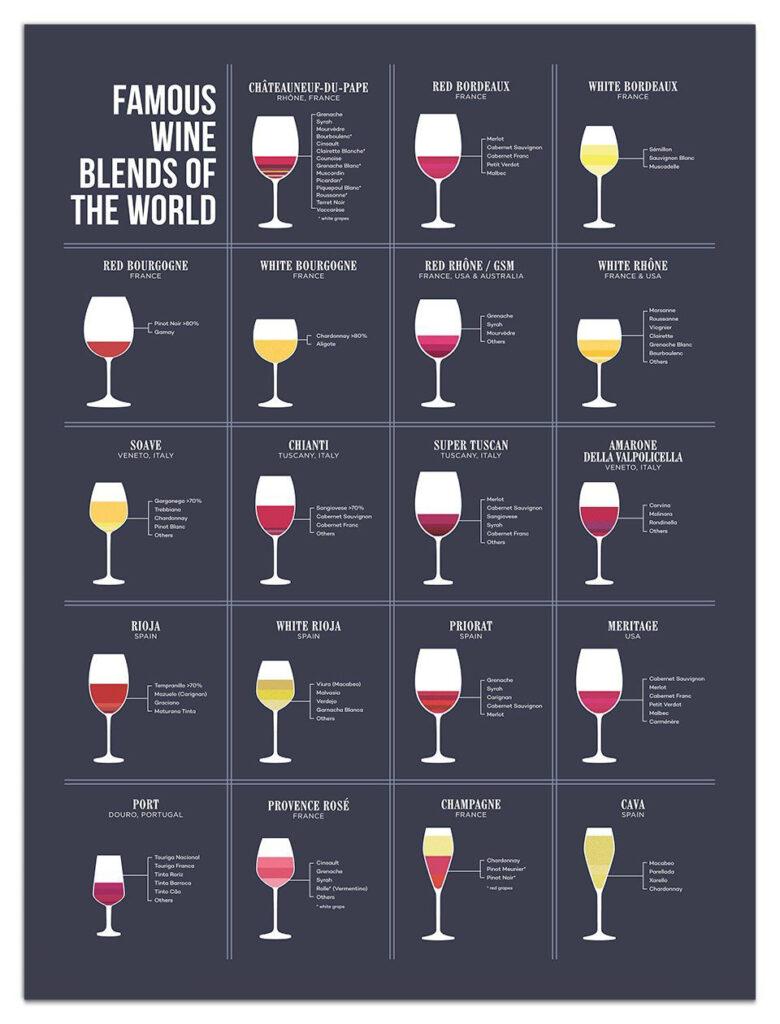 Nghệ Thuật Pha Chế Rượu Vang