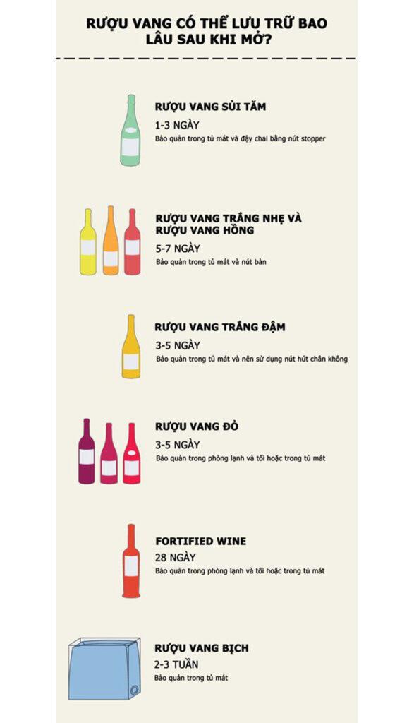 Rượu Vang Có Thể Lưu Trữ Bao Lâu Sau Khi Mở